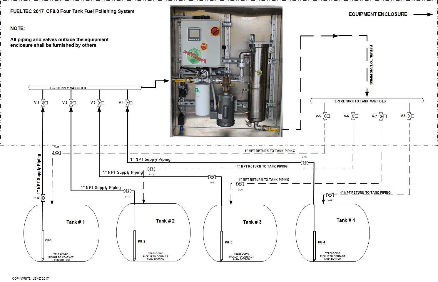 Automated four tank fuel polishing system