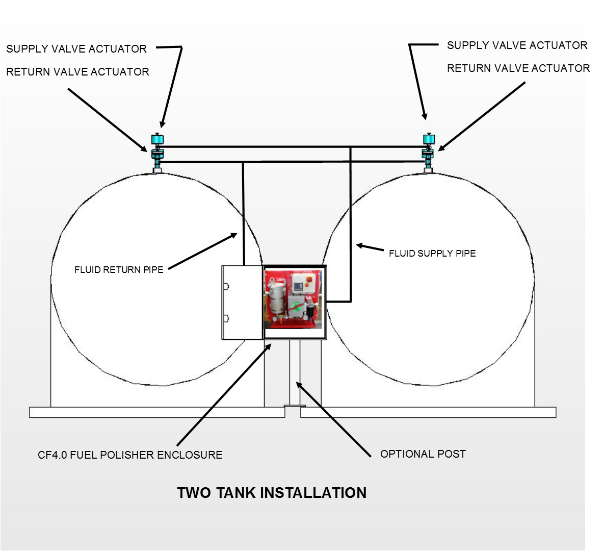 TWO TANK SYSTEM CF4